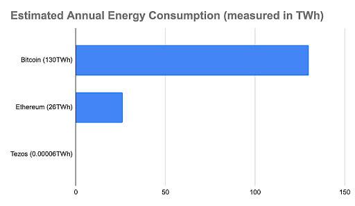 NFT energy consumption bitcoin ethereum tezos chart - Agora Digital Art